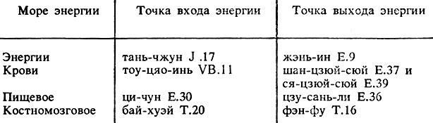 http://massagelib.ru/books/item/f00/s00/z0000001/pic/000136.jpg